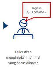 3. Selanjutnya teller akan memberi informasi tagihan yang harus kamu bayar.