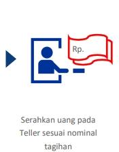 4. Kemudian serahkan sejumlah uang pada teller sesuai dengan nominal tagihan.