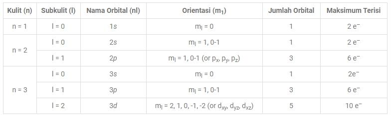 Bilangan Kuantum Tiga Kulit Awal