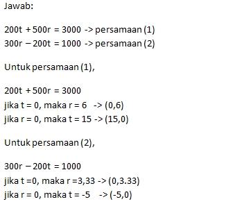 Contoh Perhitungan Metode Grafik