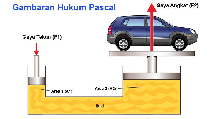 Gambaran Penerapan Hukum Pascal pada Dongkrak Hidrolik