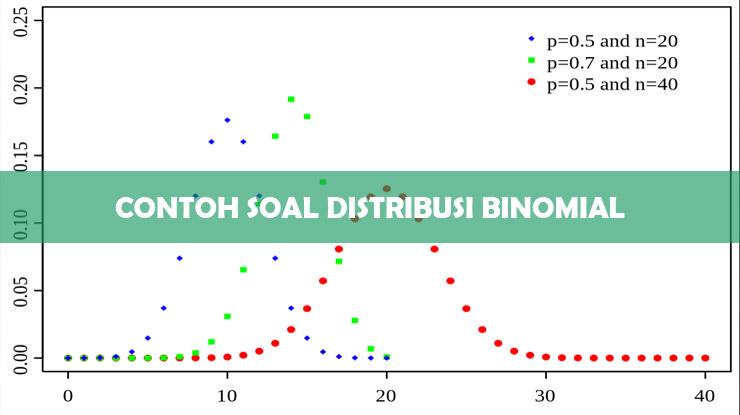 Contoh Soal Distribusi Binomial