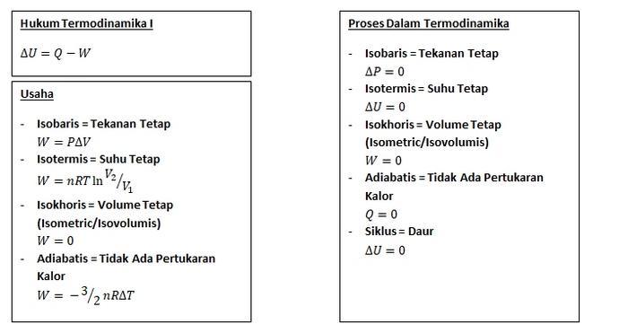 Rumus Termodinamika SMA 1