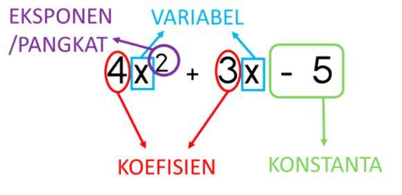 syarat polinomial