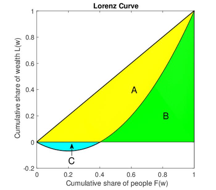 Contoh Kurva Lorenz Ekstrem V2