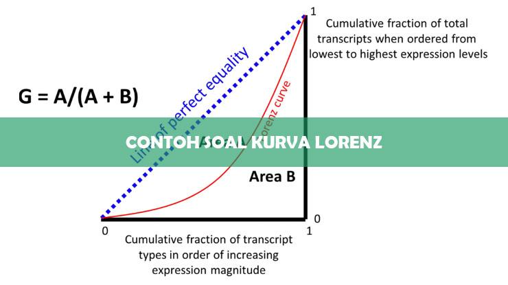 Contoh Soal Kurva Lorenz