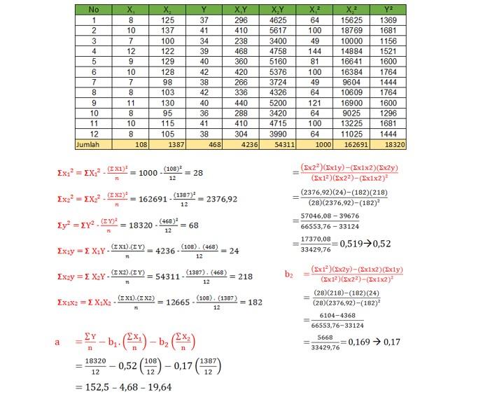 Perhitungan Soal Regresi Berganda 1