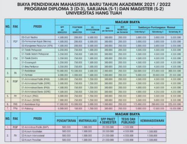 Rincian Biaya Kuliah Universitas Hang Tuah Surabaya