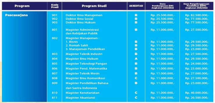 Biaya Kuliah UNPAS Pascasarjana