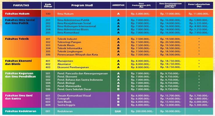 Biaya Kuliah UNPAS S1