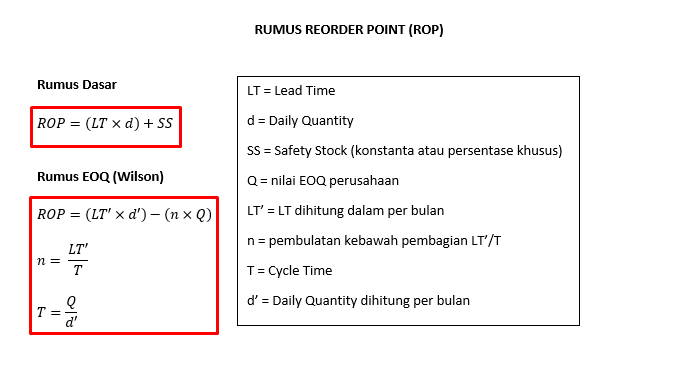 Rumus Perhitungan Reorder Point ROP