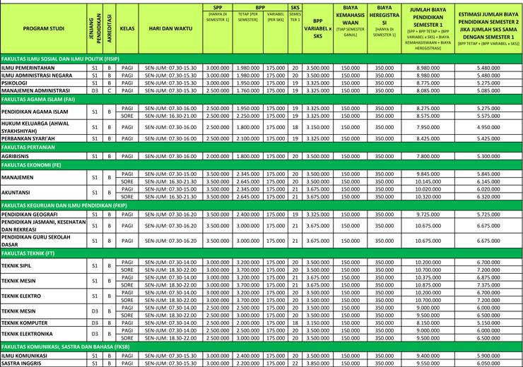 Biaya Kuliah Universitas Islam 45