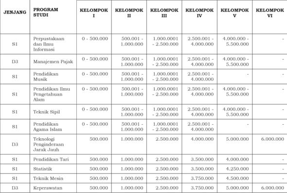 Rincian Biaya Kuliah Universitas Negeri Padang 2021