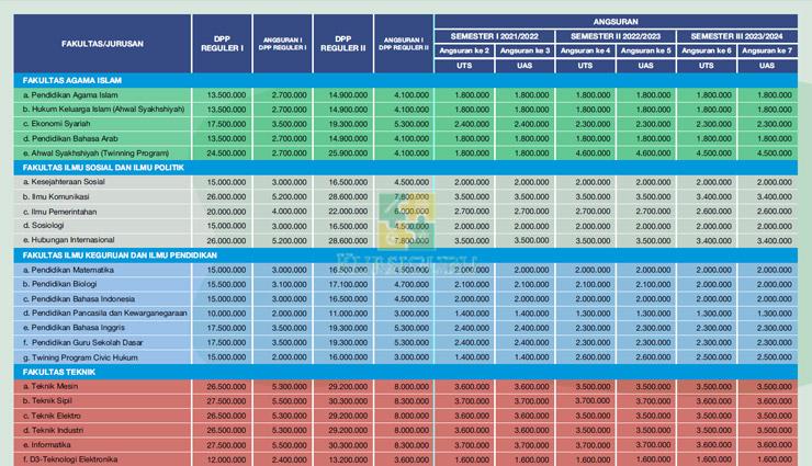 Rincian Biaya Kuliah DPP UMM Malang
