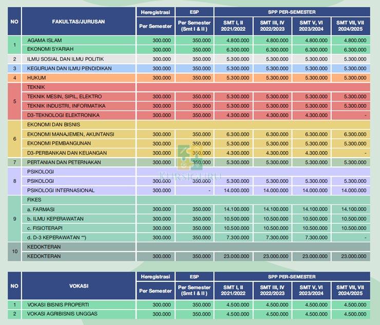 Tabel Biaya Kuliah UMM Malang 1
